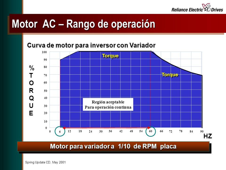 Spring Update CD, May 2001 Motor para variador a 1/10 de RPM placa Curva de motor para inversor con Variador %TORQUE%TORQUE 0 10 20 30 40 50 60 70 80 90 100 0 6 1218 2430 364248546066 72 78 8490 Torque HZ Región aceptable Para operación continua Motor AC – Rango de operación