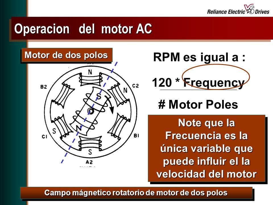 Spring Update CD, May 2001 Campo mágnetico rotatorio de motor de dos polos RPM es igual a : 120 * Frequency # Motor Poles Motor de dos polos Note que la Frecuencia es la única variable que puede influir el la velocidad del motor Operacion del motor AC