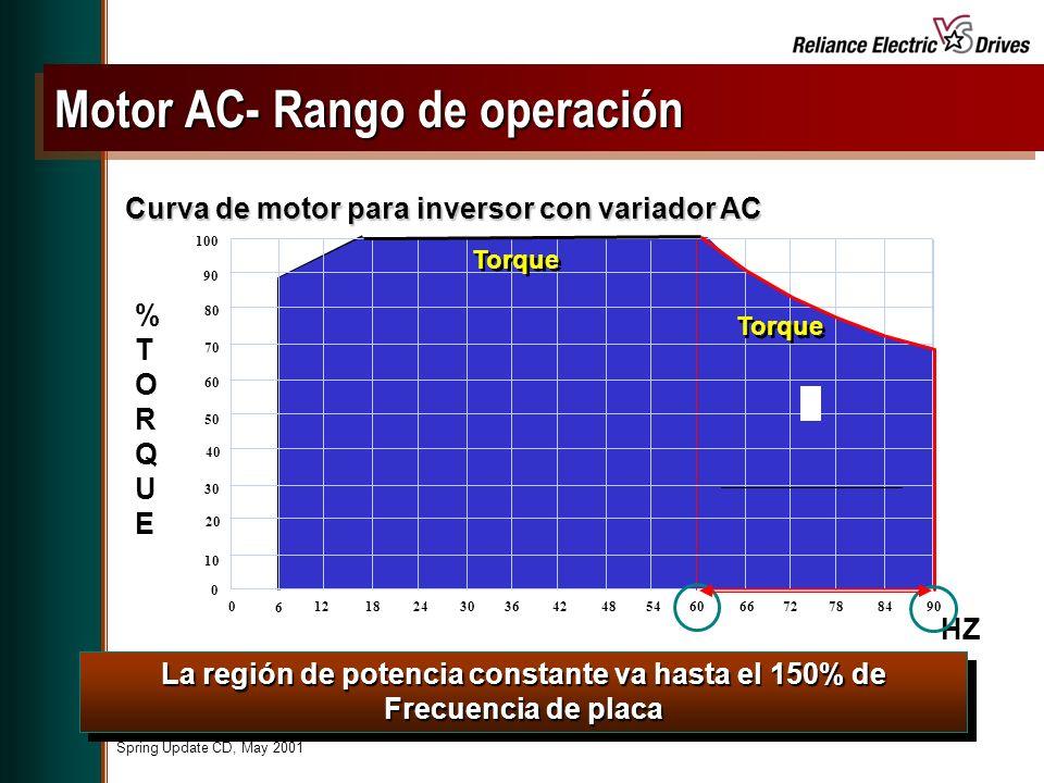 Spring Update CD, May 2001 La región de potencia constante va hasta el 150% de Frecuencia de placa Curva de motor para inversor con variador AC %TORQUE%TORQUE 0 10 20 30 40 50 60 70 80 90 100 0 6 1218 2430 364248546066 72 78 8490 Torque HZ Motor AC- Rango de operación