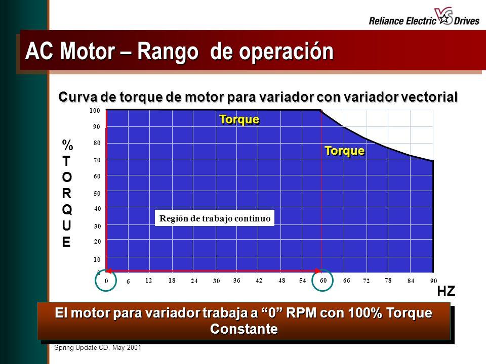 Spring Update CD, May 2001 El motor para variador trabaja a 0 RPM con 100% Torque Constante Curva de torque de motor para variador con variador vectorial %TORQUE%TORQUE 0 10 20 30 40 50 60 70 80 90 100 0 6 1218 2430 364248546066 72 78 8490 Torque HZ Región de trabajo continuo AC Motor – Rango de operación