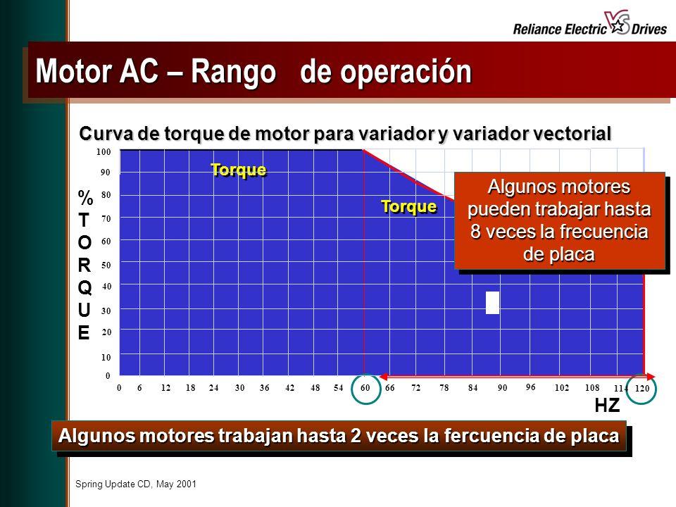 Spring Update CD, May 2001 Algunos motores trabajan hasta 2 veces la fercuencia de placa Curva de torque de motor para variador y variador vectorial HZ %TORQUE%TORQUE 061218243036424854606672788490 Torque 0 10 20 30 40 50 60 70 80 90 100 96 102108 114120 Motor AC – Rango de operación Algunos motores pueden trabajar hasta 8 veces la frecuencia de placa