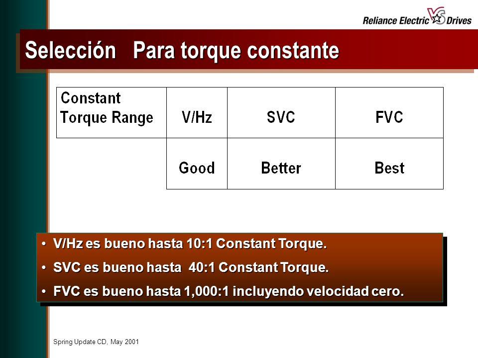 Spring Update CD, May 2001 V/Hz es bueno hasta 10:1 Constant Torque.V/Hz es bueno hasta 10:1 Constant Torque.