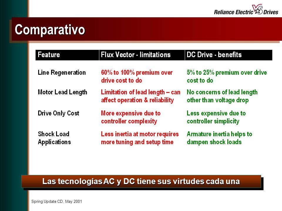 Las tecnologías AC y DC tiene sus virtudes cada una ComparativoComparativo