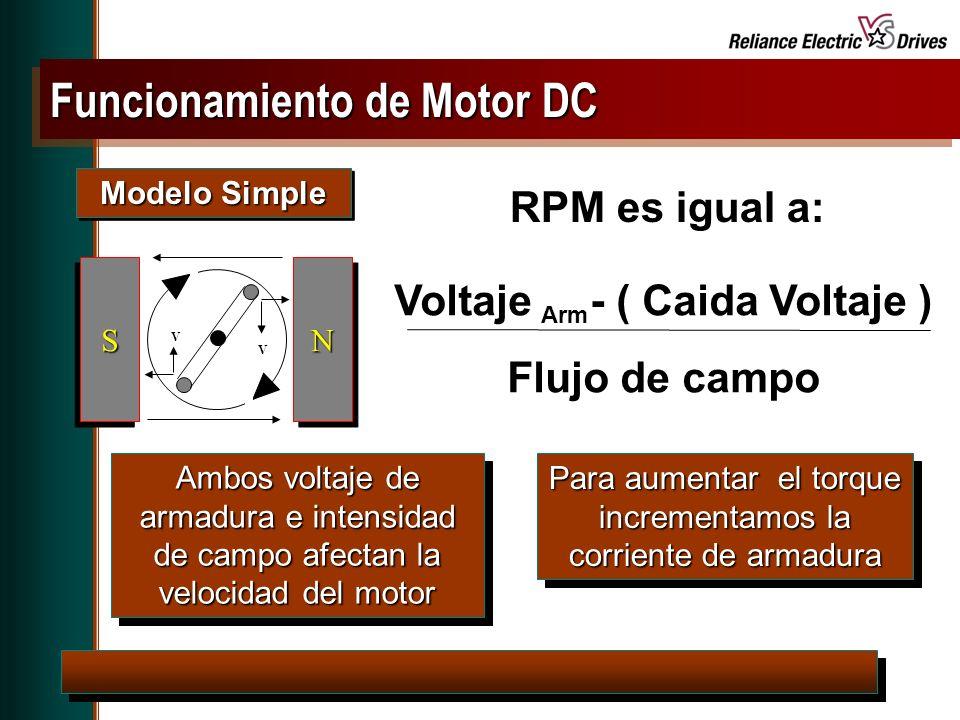 Spring Update CD, May 2001 Según la aplicación se debe escoger el motor por la curva de torque Motor AC – Region de operación NEMA Design B Motors vary in Breakdown Torque capacity