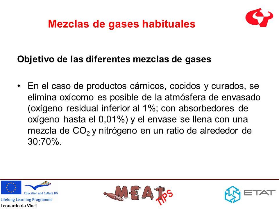 Leonardo da Vinci Mezclas de gases habituales Objetivo de las diferentes mezclas de gases En el caso de productos cárnicos, cocidos y curados, se elim