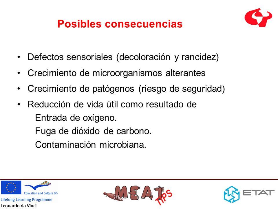 Leonardo da Vinci Posibles consecuencias Defectos sensoriales (decoloración y rancidez) Crecimiento de microorganismos alterantes Crecimiento de patóg