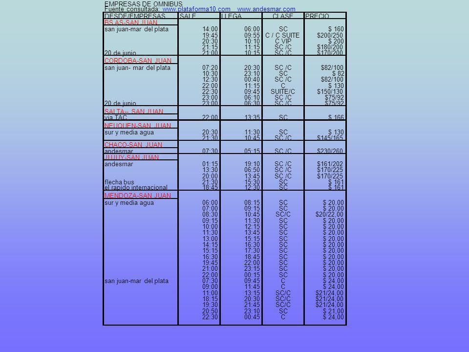 EMPRESAS DE OMNIBUS Fuente consultada:www.plataforma10.com www.andesmar.com DESDE/EMPRESASSALELLEGACLASEPRECIO BS AS-SAN JUAN san juan-mar del plata14