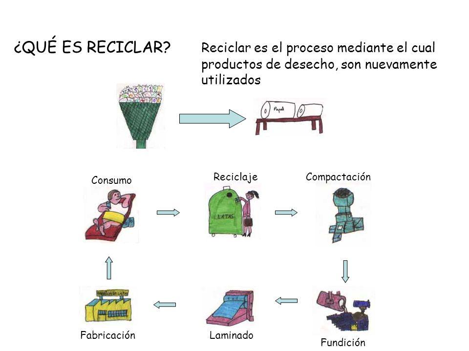 ¿QUÉ ES RECICLAR? Reciclar es el proceso mediante el cual productos de desecho, son nuevamente utilizados Consumo ReciclajeCompactación Fundición Lami