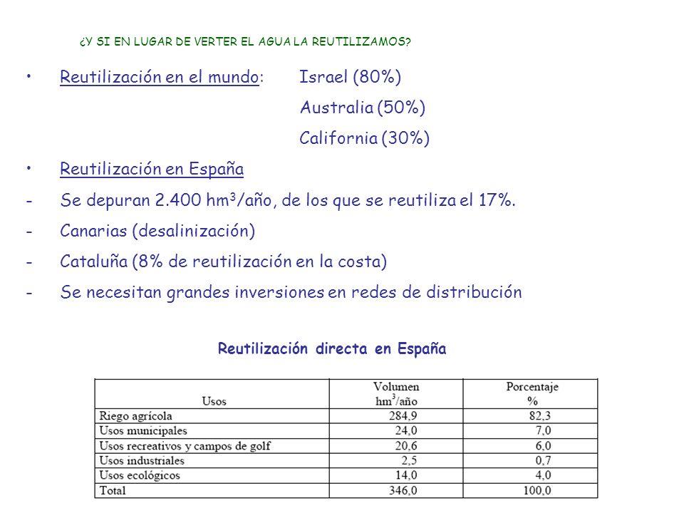 Reutilización en el mundo: Israel (80%) Australia (50%) California (30%) Reutilización en España -Se depuran 2.400 hm 3 /año, de los que se reutiliza