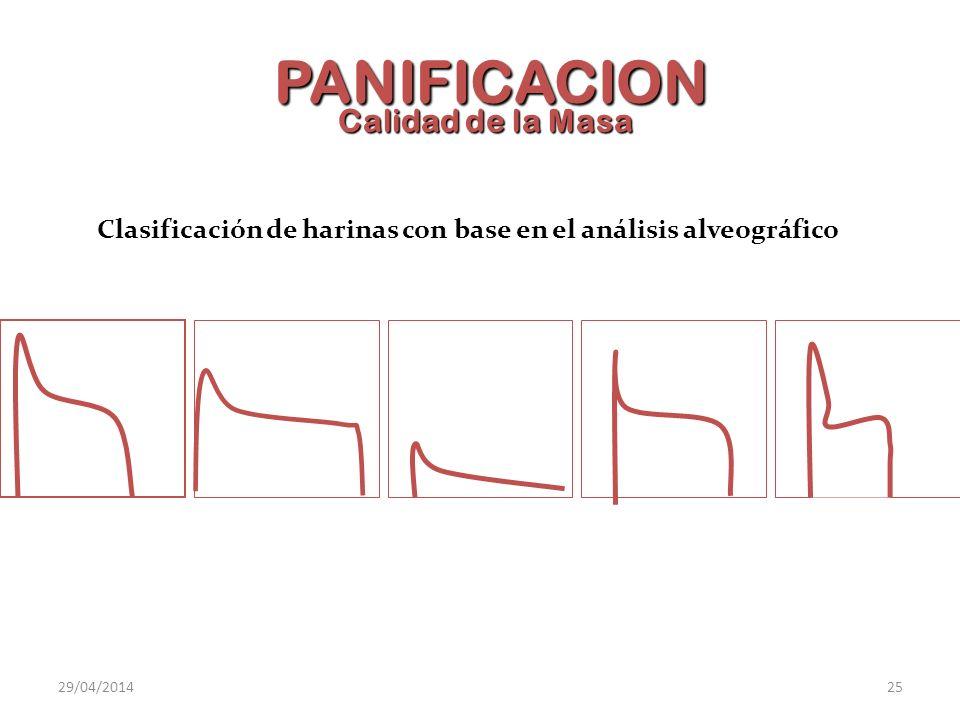 Clasificación de harinas con base en el análisis alveográfico PANIFICACION Calidad de la Masa 29/04/201425