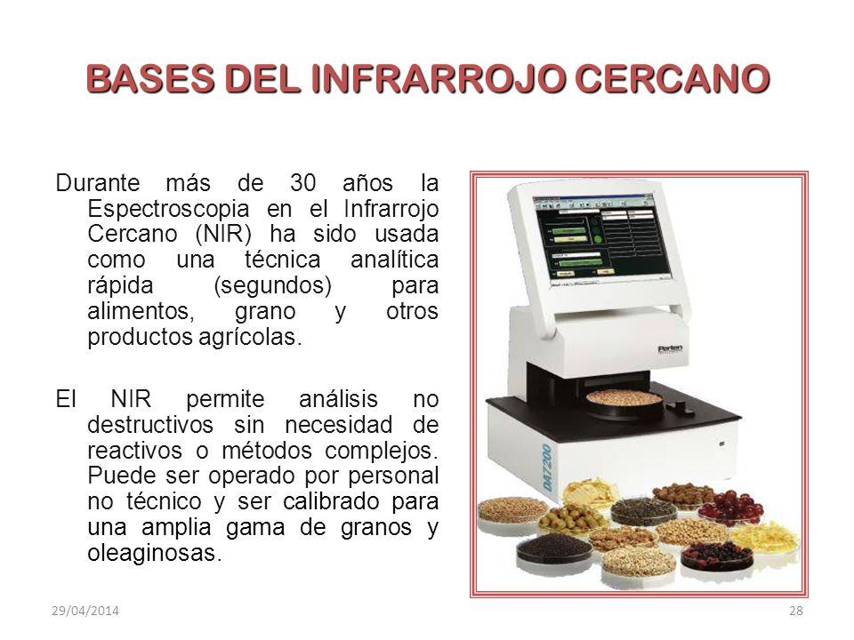 BASES DEL INFRARROJO CERCANO Durante más de 30 años la Espectroscopia en el Infrarrojo Cercano (NIR) ha sido usada como una técnica analítica rápida (