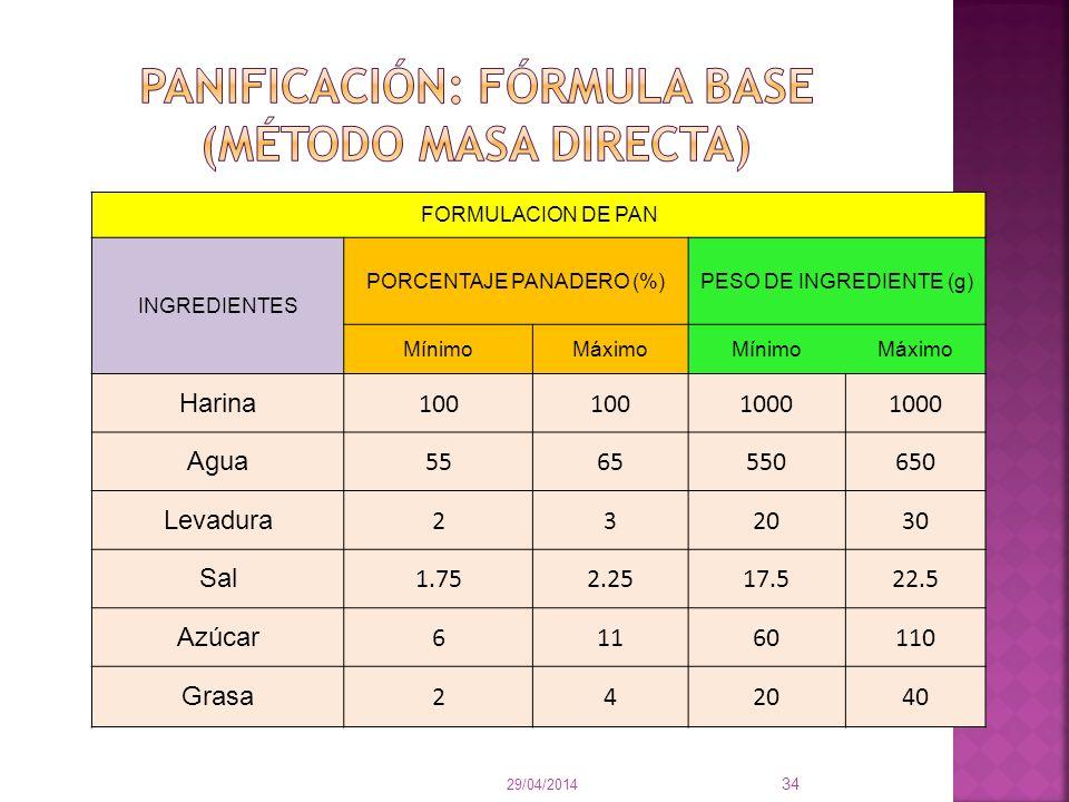 FORMULACION DE PAN INGREDIENTES PORCENTAJE PANADERO (%)PESO DE INGREDIENTE (g) MínimoMáximoMínimoMáximo Harina 100 1000 Agua 5565550650 Levadura 23203