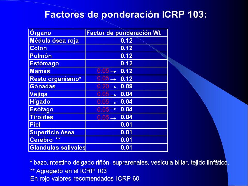 Factores de ponderación ICRP 103: 0.20 0.05 ** Agregado en el ICRP 103 En rojo valores recomendados ICRP 60 **
