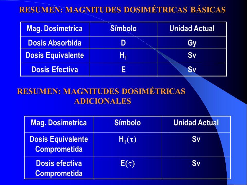 Mag. DosimetricaSímboloUnidad Actual Dosis AbsorbidaDGy Dosis EquivalenteHTHT Sv Dosis EfectivaESv Mag. DosimetricaSímboloUnidad Actual Dosis Equivale