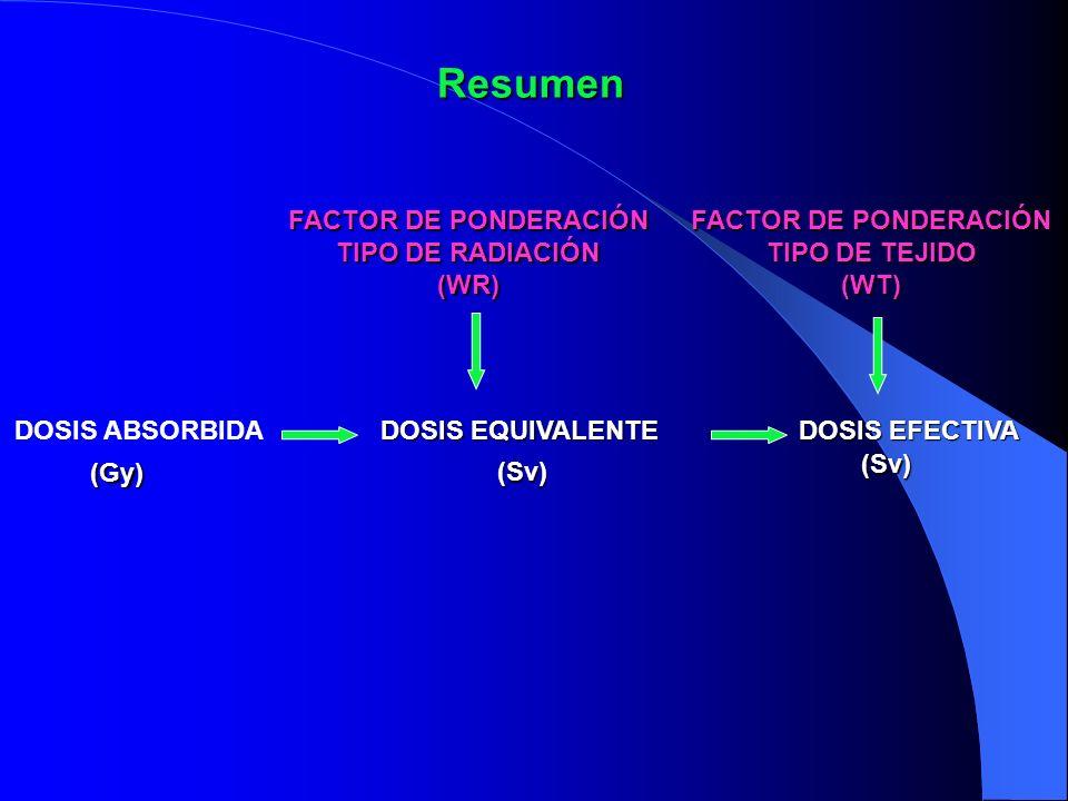 Resumen DOSIS ABSORBIDA DOSIS EQUIVALENTE DOSIS EFECTIVA FACTOR DE PONDERACIÓN TIPO DE RADIACIÓN TIPO DE RADIACIÓN(WR) FACTOR DE PONDERACIÓN TIPO DE T