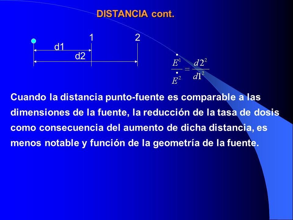 12 d1 d2 Cuando la distancia punto-fuente es comparable a las dimensiones de la fuente, la reducción de la tasa de dosis como consecuencia del aumento