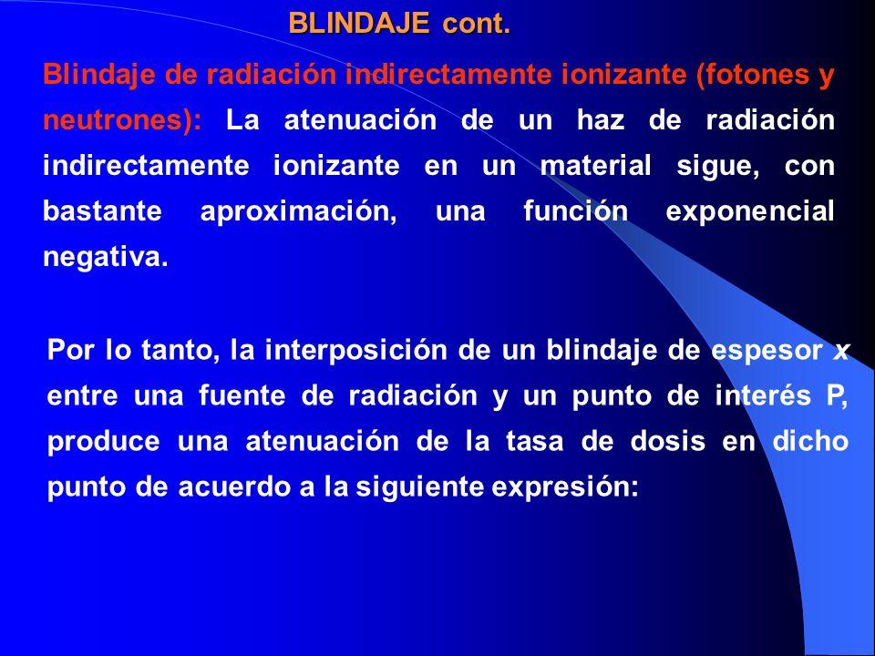 Blindaje de radiación indirectamente ionizante (fotones y neutrones): La atenuación de un haz de radiación indirectamente ionizante en un material sig