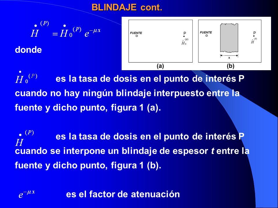 donde es la tasa de dosis en el punto de interés P cuando no hay ningún blindaje interpuesto entre la fuente y dicho punto, figura 1 (a). es la tasa d