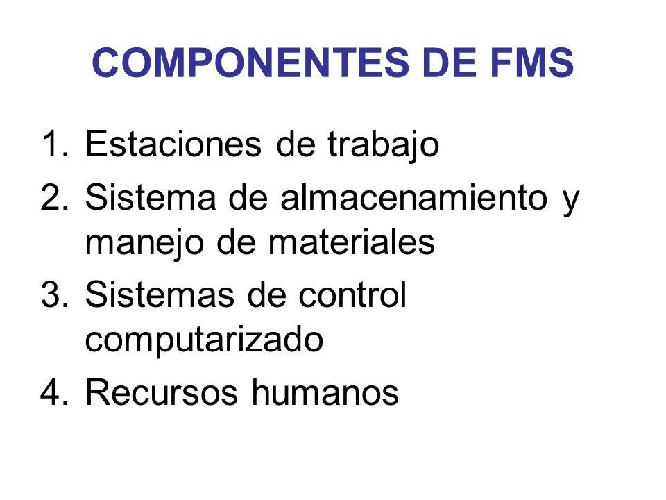 COMPONENTES DE FMS 1.Estaciones de trabajo 2.Sistema de almacenamiento y manejo de materiales 3.Sistemas de control computarizado 4.Recursos humanos