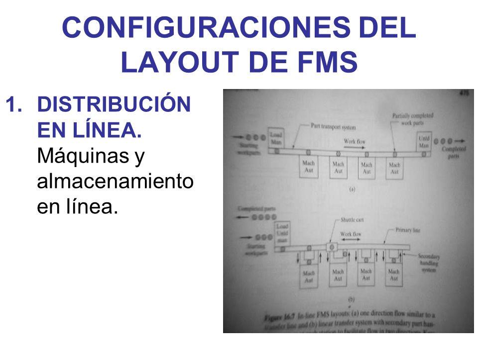 CONFIGURACIONES DEL LAYOUT DE FMS 1.DISTRIBUCIÓN EN LÍNEA. Máquinas y almacenamiento en línea.