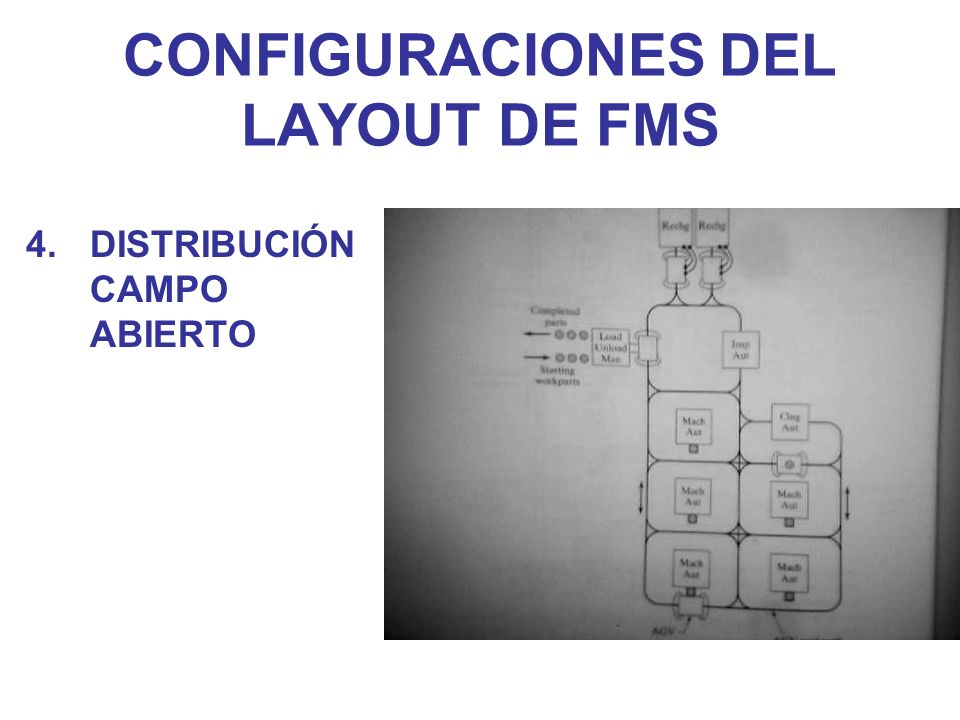 CONFIGURACIONES DEL LAYOUT DE FMS 4.DISTRIBUCIÓN CAMPO ABIERTO