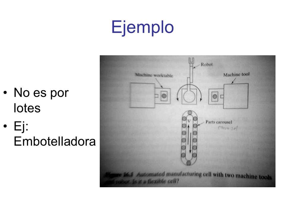 SISTEMA DE ALMACENAMIENTO Y MANEJO DE MATERIALES Funciones del sistema de manejo: –Movimiento independiente de piezas entre estaciones o máquinas.