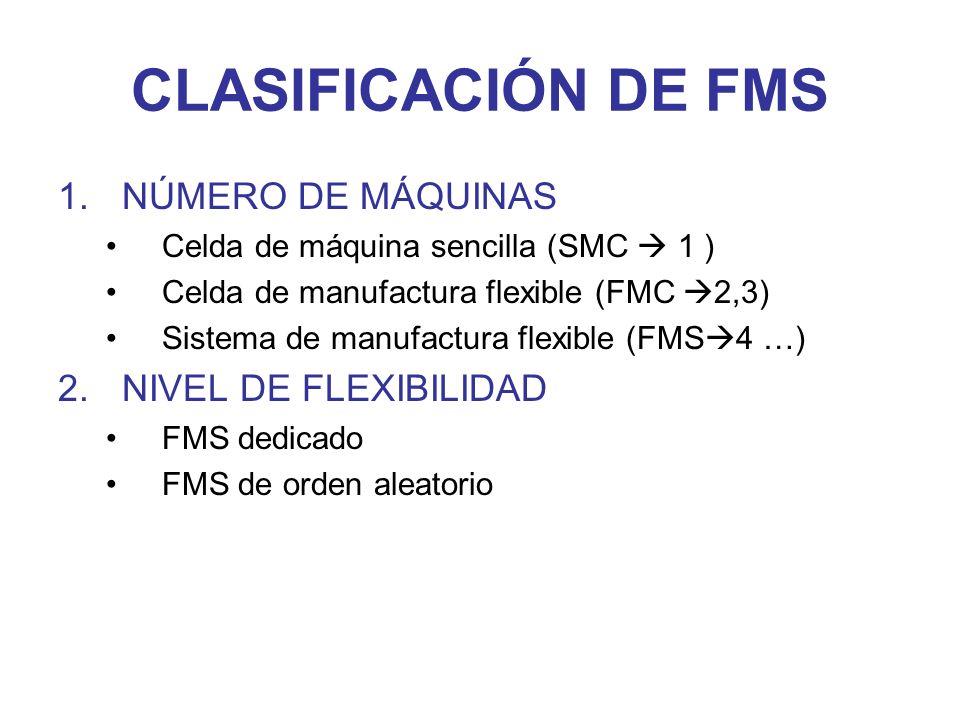 CLASIFICACIÓN DE FMS 1.NÚMERO DE MÁQUINAS Celda de máquina sencilla (SMC 1 ) Celda de manufactura flexible (FMC 2,3) Sistema de manufactura flexible (