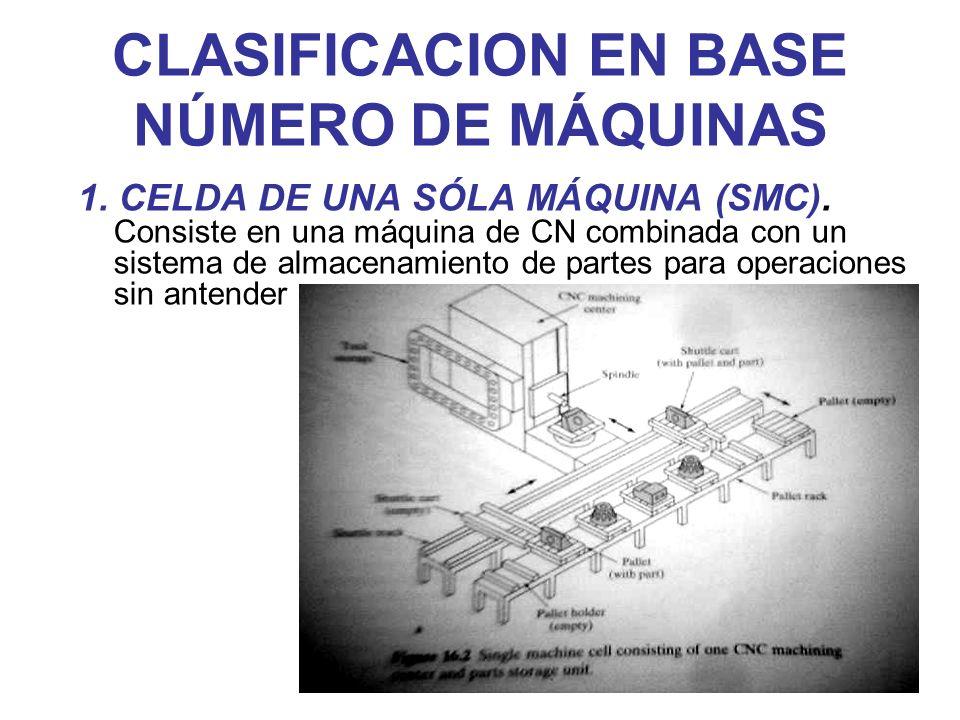 CLASIFICACION EN BASE NÚMERO DE MÁQUINAS 1. CELDA DE UNA SÓLA MÁQUINA (SMC). Consiste en una máquina de CN combinada con un sistema de almacenamiento