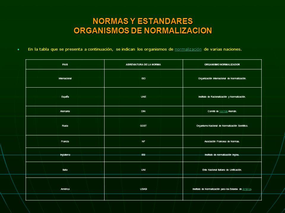 NORMAS Y ESTANDARES ORGANISMOS DE NORMALIZACION En la tabla que se presenta a continuación, se indican los organismos de normalización de varias naciones.