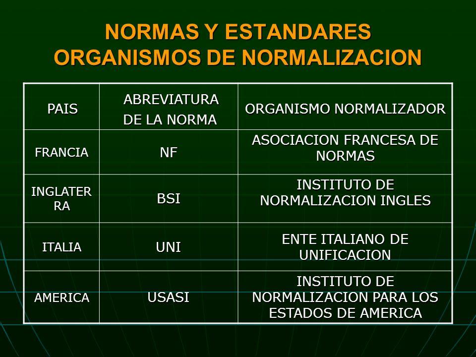 NORMAS Y ESTANDARES ORGANISMOS DE NORMALIZACION PAIS PAIS ABREVIATURA ABREVIATURA DE LA NORMA DE LA NORMA ORGANISMO NORMALIZADOR FRANCIANF ASOCIACION FRANCESA DE NORMAS INGLATER RA BSI INSTITUTO DE NORMALIZACION INGLES ITALIAUNI ENTE ITALIANO DE UNIFICACION AMERICAUSASI INSTITUTO DE NORMALIZACION PARA LOS ESTADOS DE AMERICA