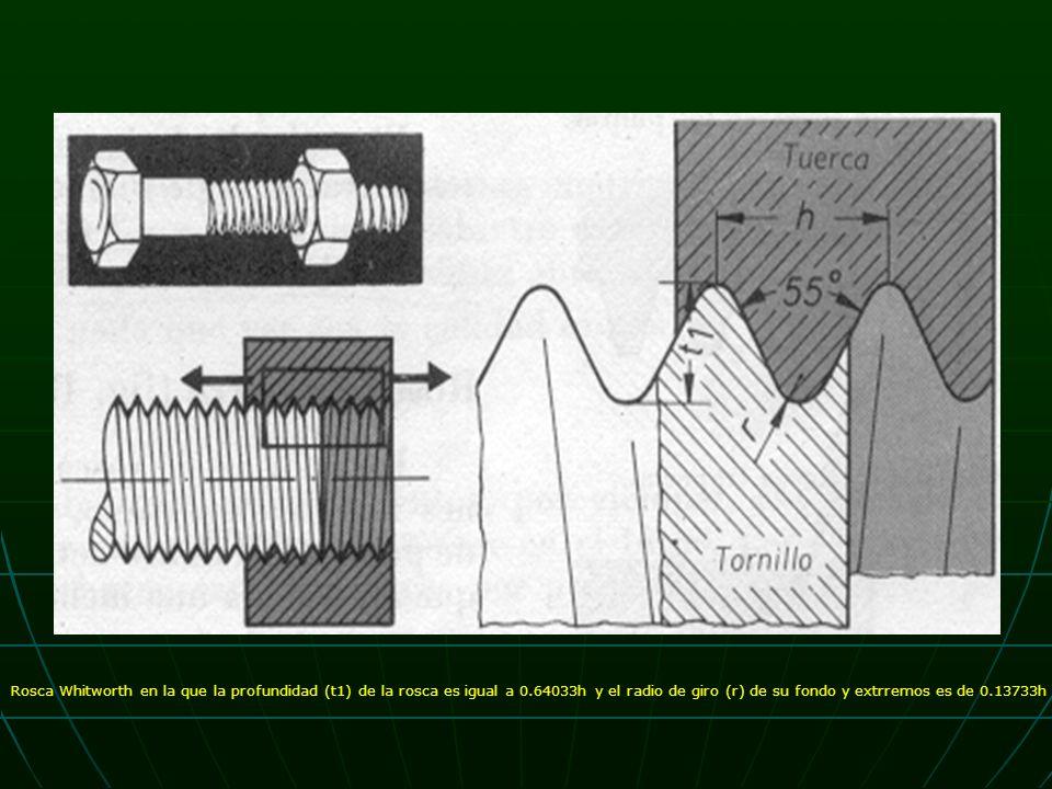 Rosca Whitworth en la que la profundidad (t1) de la rosca es igual a 0.64033h y el radio de giro (r) de su fondo y extrremos es de 0.13733h