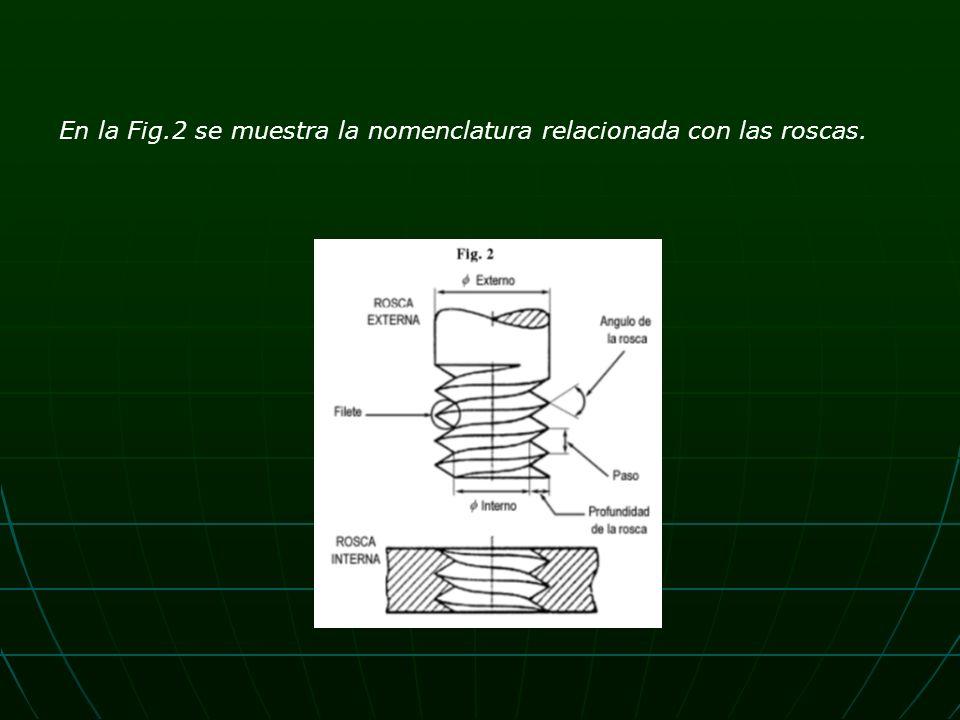 En la Fig.2 se muestra la nomenclatura relacionada con las roscas.
