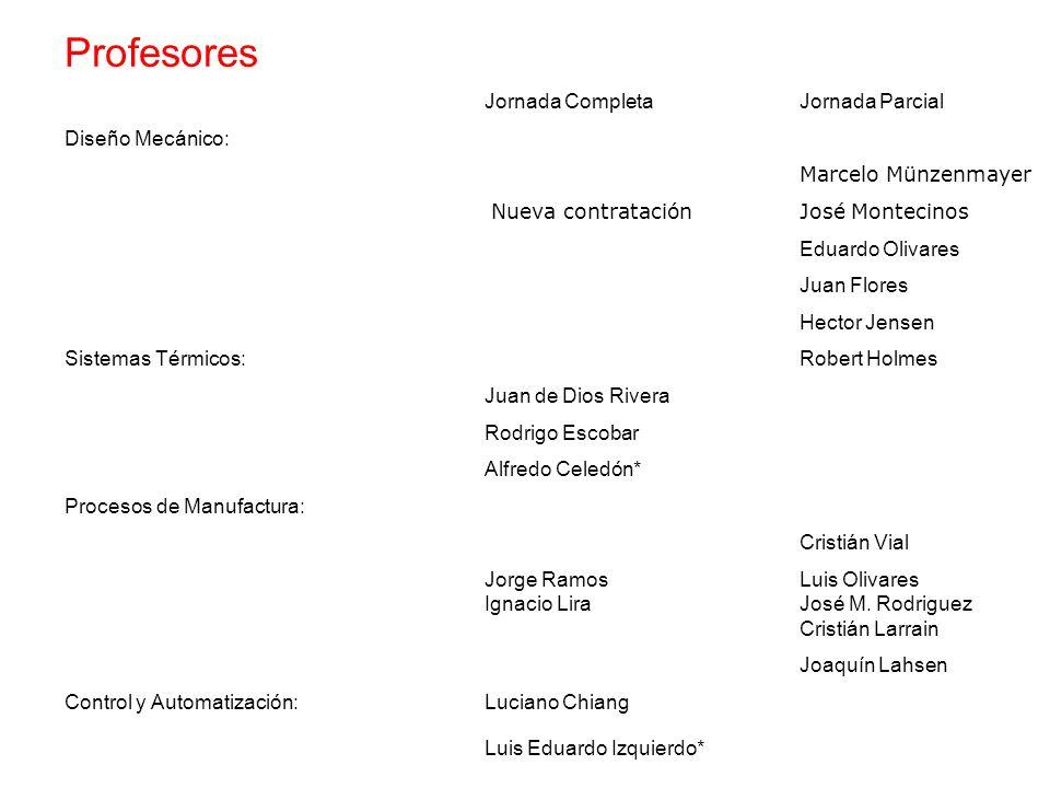 Profesores Jornada CompletaJornada Parcial Diseño Mecánico: Marcelo Münzenmayer Nueva contratación José Montecinos Eduardo Olivares Juan Flores Hector