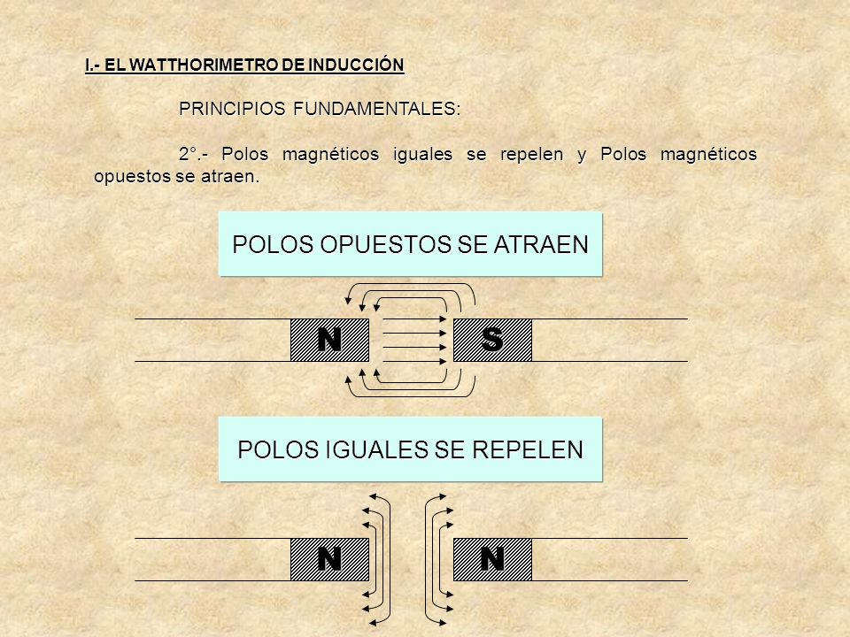 DETERMINACION DEL FLUJO POR LA REGLA DE LA MANO DERECHA I I