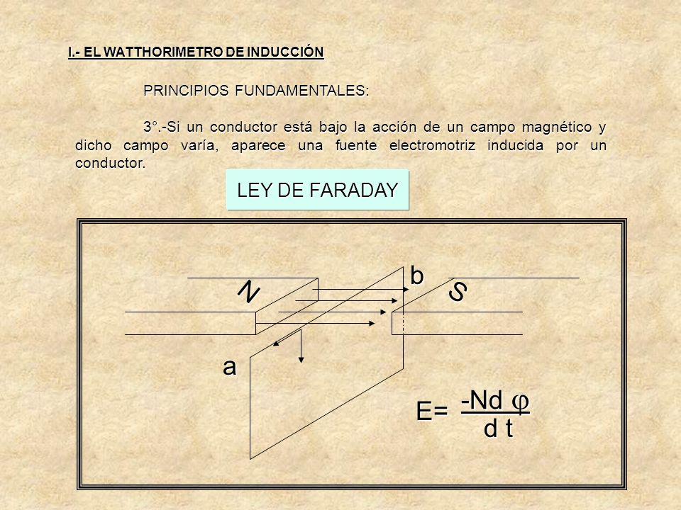 PRINCIPIOS FUNDAMENTALES: 2°.- Polos magnéticos iguales se repelen y Polos magnéticos opuestos se atraen. I.- EL WATTHORIMETRO DE INDUCCIÓN POLOS OPUE