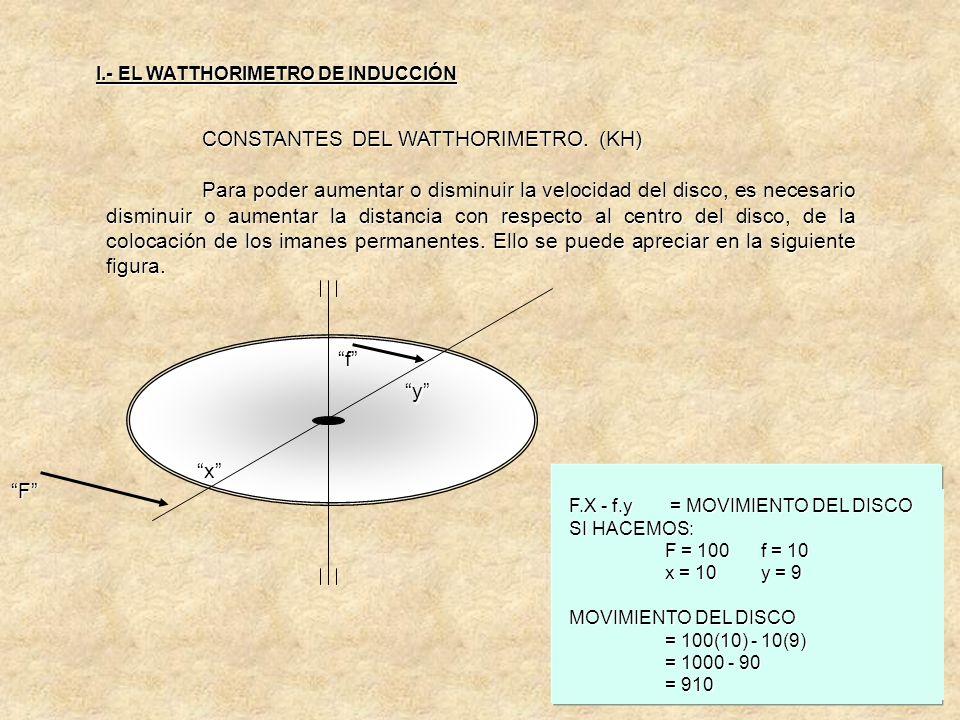 CONSTANTES DEL WATTHORIMETRO. (KH) En la siguiente figura se podrá observar la interacción de ambas fuerzas. I.- EL WATTHORIMETRO DE INDUCCIÓN F f F=