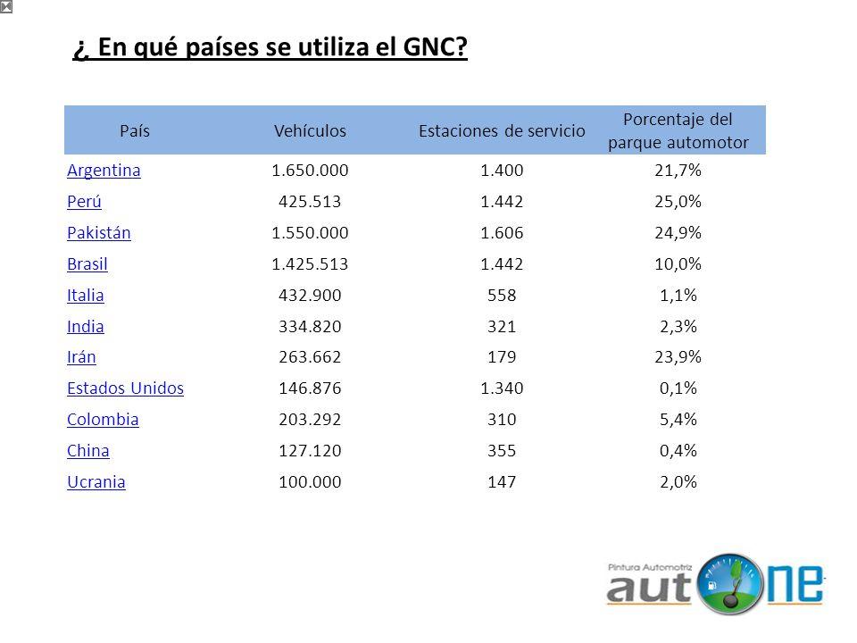 PaísVehículosEstaciones de servicio Porcentaje del parque automotor Argentina1.650.0001.40021,7% Perú425.5131.44225,0% Pakistán1.550.0001.60624,9% Bra