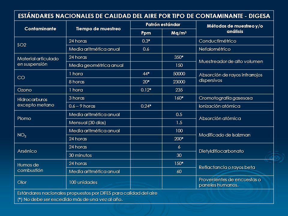 ESTÁNDARES NACIONALES DE CALIDAD DEL AIRE POR TIPO DE CONTAMINANTE - DIGESA Contaminante Tiempo de muestreo Patrón estándar Métodos de muestreo y/o an