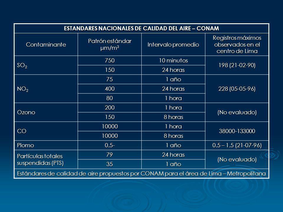 ESTANDARES NACIONALES DE CALIDAD DEL AIRE – CONAM Contaminante Patrón estándar μm/m 3 Intervalo promedio Registros máximos observados en el centro de