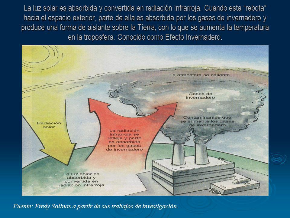 La luz solar es absorbida y convertida en radiación infrarroja. Cuando esta rebota hacia el espacio exterior, parte de ella es absorbida por los gases
