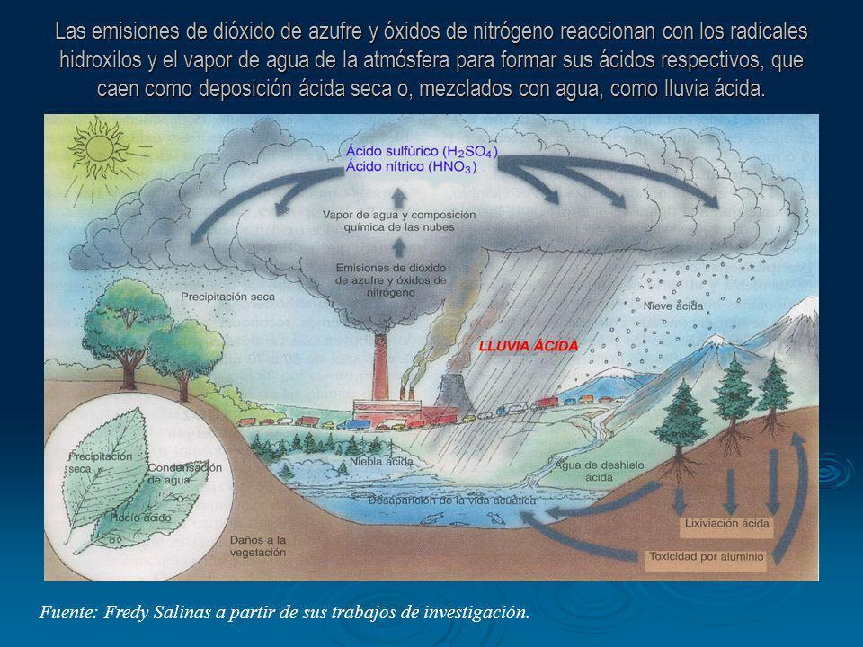 Las emisiones de dióxido de azufre y óxidos de nitrógeno reaccionan con los radicales hidroxilos y el vapor de agua de la atmósfera para formar sus ác