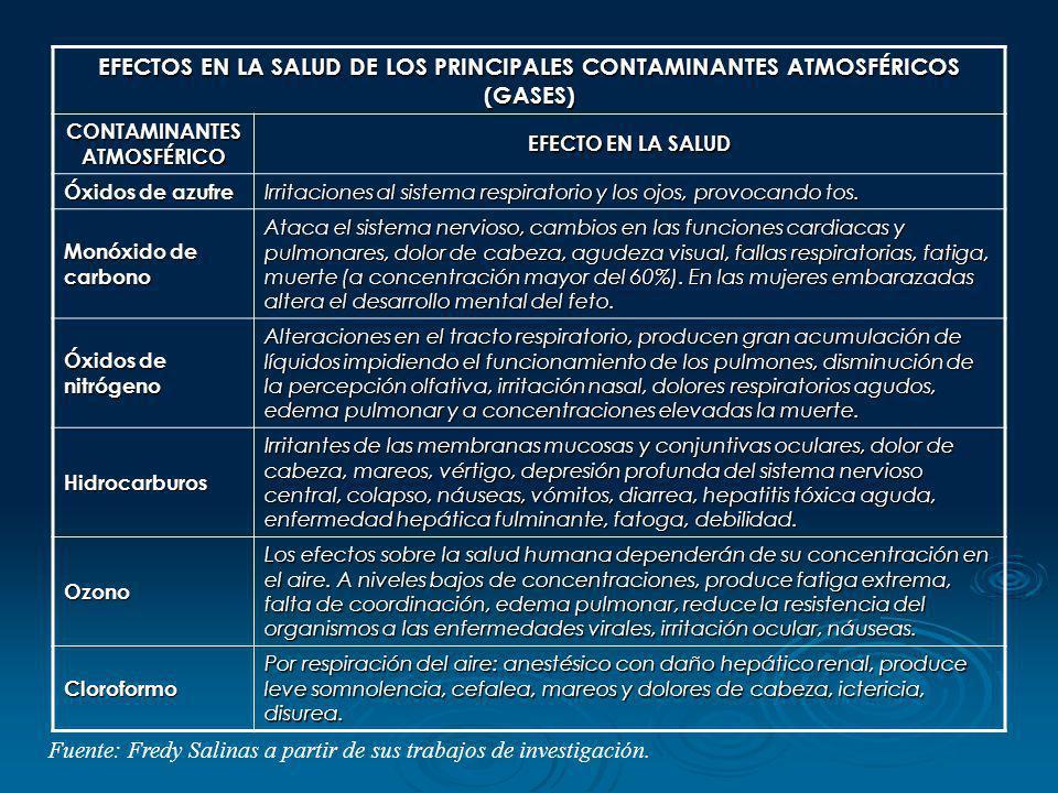 EFECTOS EN LA SALUD DE LOS PRINCIPALES CONTAMINANTES ATMOSFÉRICOS (GASES) CONTAMINANTES ATMOSFÉRICO EFECTO EN LA SALUD Óxidos de azufre Irritaciones a