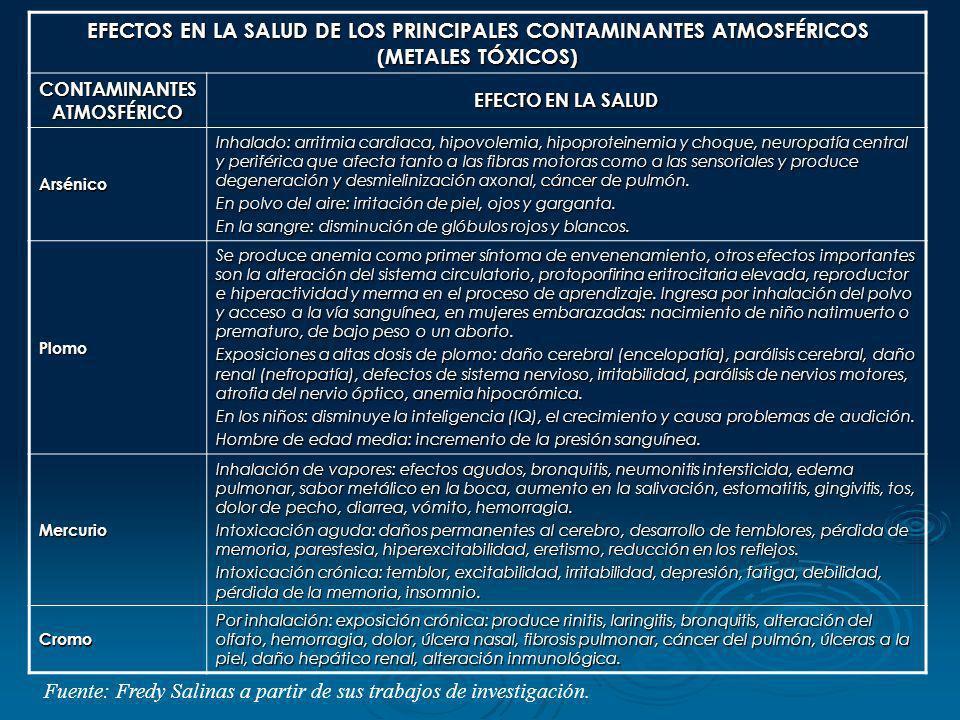 EFECTOS EN LA SALUD DE LOS PRINCIPALES CONTAMINANTES ATMOSFÉRICOS (METALES TÓXICOS) CONTAMINANTES ATMOSFÉRICO EFECTO EN LA SALUD Arsénico Inhalado: ar