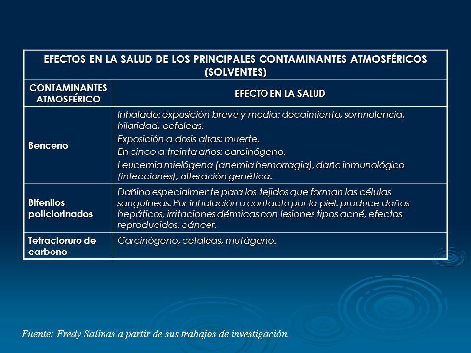 EFECTOS EN LA SALUD DE LOS PRINCIPALES CONTAMINANTES ATMOSFÉRICOS (SOLVENTES) CONTAMINANTES ATMOSFÉRICO EFECTO EN LA SALUD Benceno Inhalado: exposició