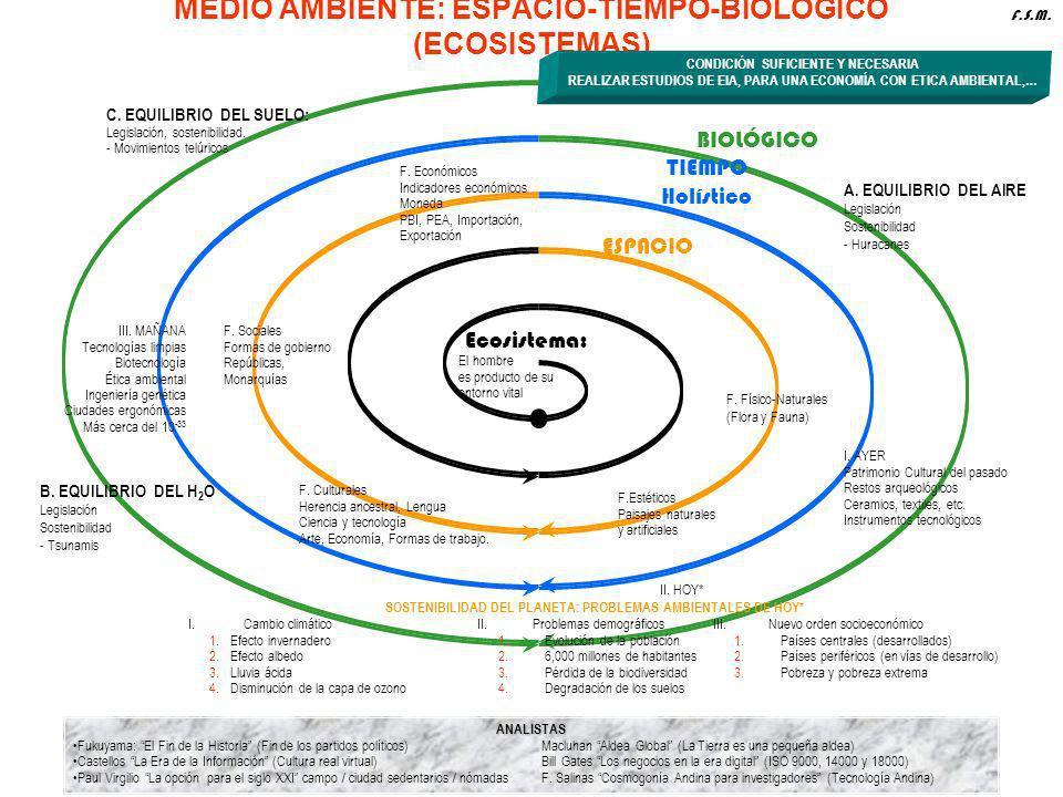 Ecosistema: El hombre es producto de su entorno vital ESPACIO C. EQUILIBRIO DEL SUELO: Legislación, sostenibilidad. - Movimientos telúricos BIOLÓGICO