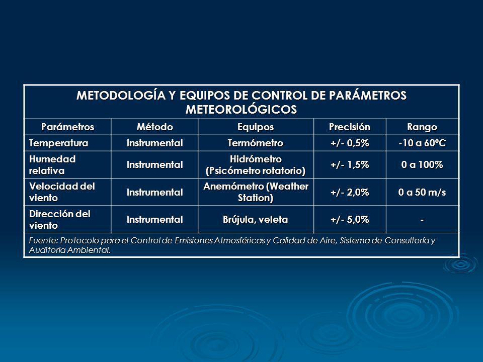 METODOLOGÍA Y EQUIPOS DE CONTROL DE PARÁMETROS METEOROLÓGICOS ParámetrosMétodoEquiposPrecisiónRango TemperaturaInstrumentalTermómetro +/- 0,5% -10 a 6