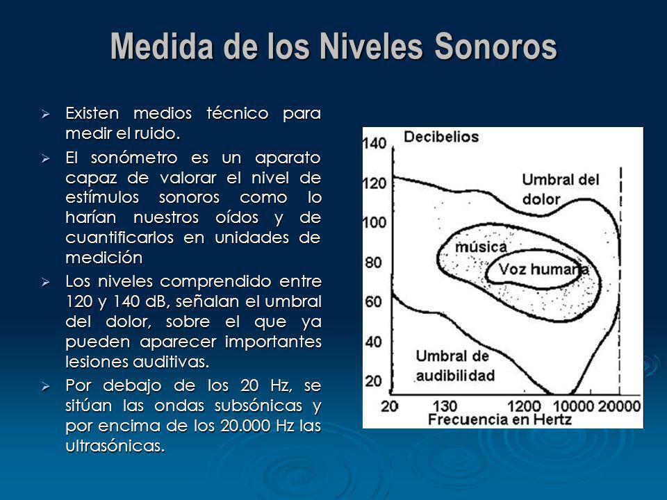 Medida de los Niveles Sonoros Existen medios técnico para medir el ruido. Existen medios técnico para medir el ruido. El sonómetro es un aparato capaz