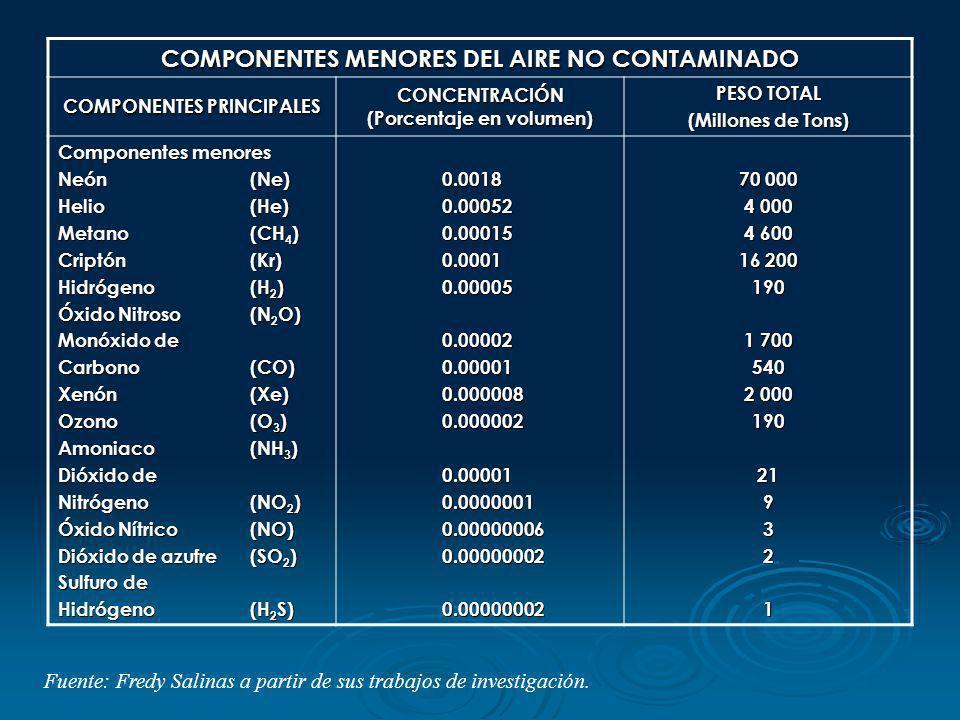 COMPONENTES MENORES DEL AIRE NO CONTAMINADO COMPONENTES PRINCIPALES CONCENTRACIÓN (Porcentaje en volumen) PESO TOTAL (Millones de Tons) Componentes me