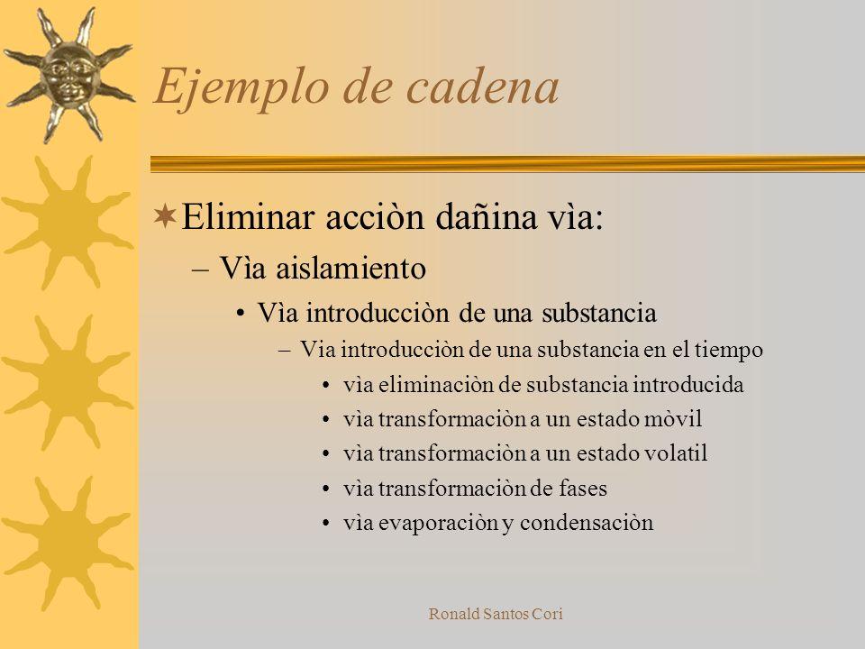 Ronald Santos Cori Operadores de lìneas de Bloques Los operadores de lìneas de bloques incluyen aquellos derivados de lìneas de evoluciòn tecnològica