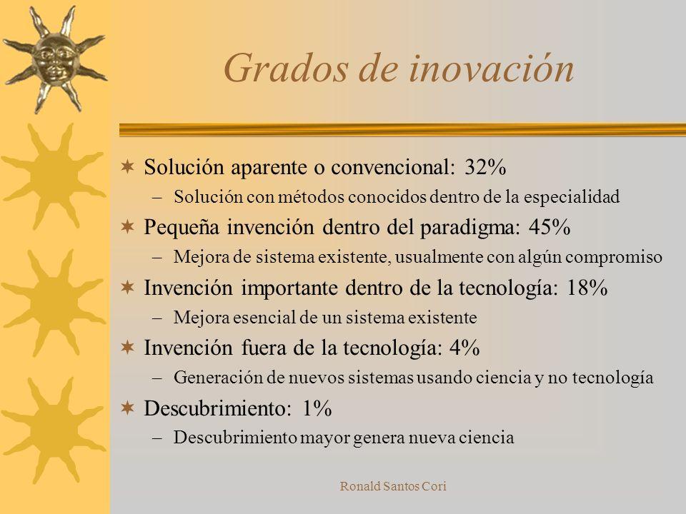 Ronald Santos Cori Claves encontradas Grados de Innovación Contradicciones –Técnicas 40 Principios (1956- 1971) 39 Parámetros –Físicos 3 Principios de
